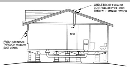 BAIHP Research: A. Manufactured Housing Research Cont'd on mobile home countertops, mobile home electrical, mobile home wiring, mobile home light fixtures, mobile home duct kit, mobile home vents, mobile home rain gutters, mobile home plumbing, mobile home water heaters, mobile home walls, mobile home pipes, mobile home chimneys, mobile home fireplaces, mobile home vinyl siding,